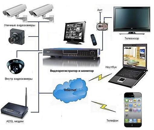 Камера видеонаблюдения для дома с удаленным